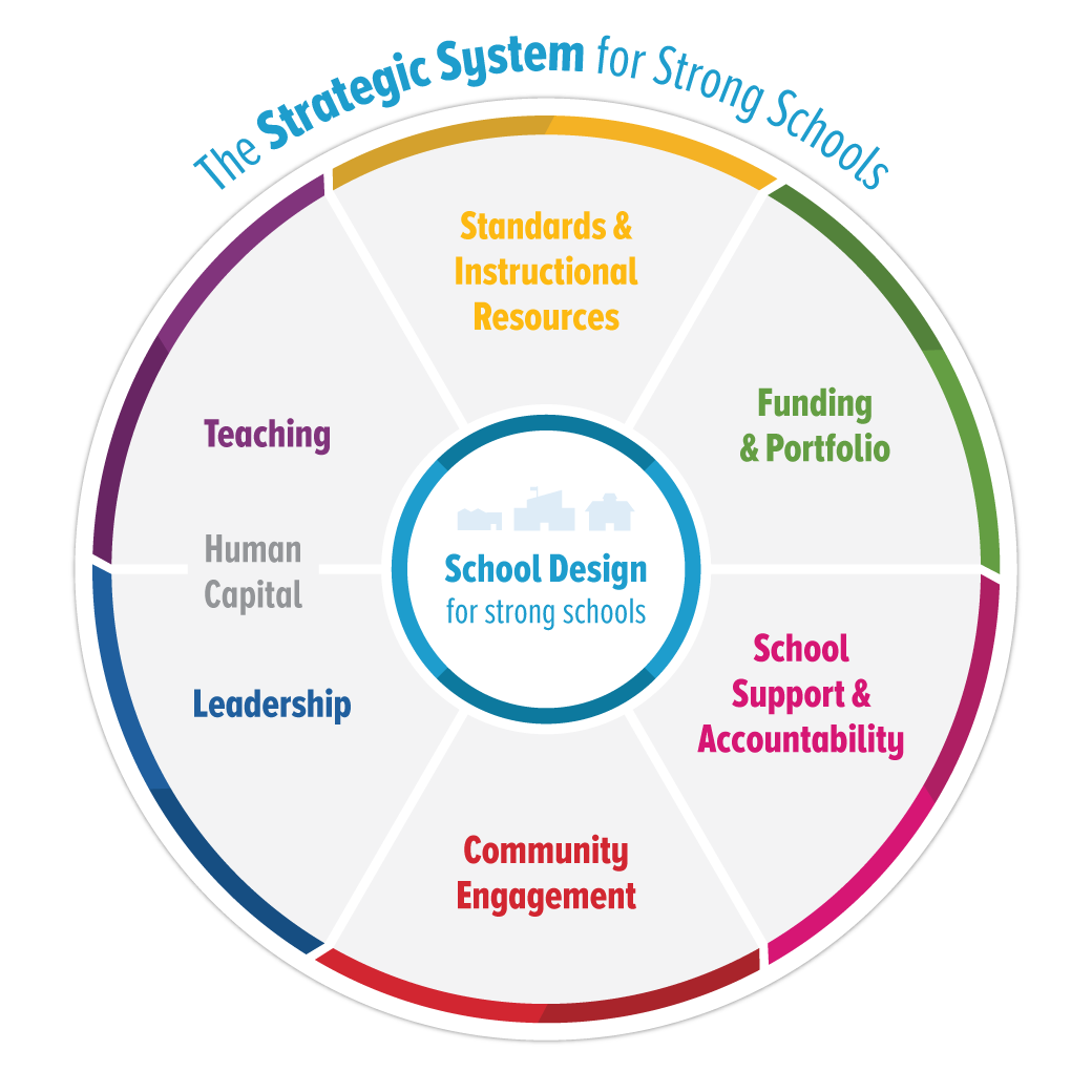Diagram of The Strategic System for Strong Schools including areas of: Standards & Instructional Resources, Funding & Portfolio, School Support & Accountability, Community Engagement, Leadership, Human Capital, and Teaching.