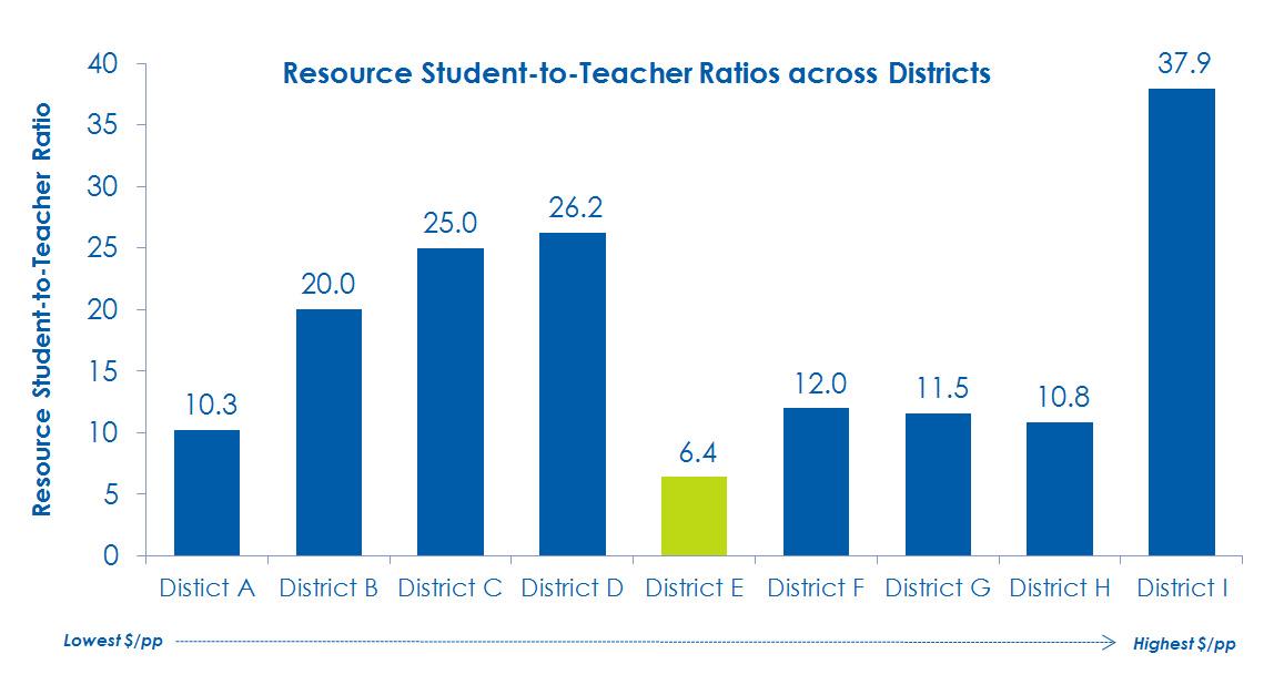 Student Teacher Ratio Student-teacher Ratios For